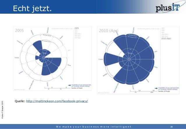 © plus-IT Gruppe 2013  Echt jetzt.  Quelle: http://mattmckeon.com/facebook-privacy/  We make your business more intelligen...