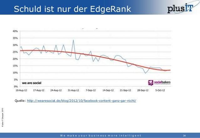 Schuld ist nur der EdgeRank  © plus-IT Gruppe 2013  Quelle: http://wearesocial.de/blog/2012/10/facebook-content-ganz-gar-n...