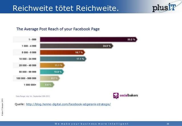 © plus-IT Gruppe 2013  Reichweite tötet Reichweite.  Quelle: http://blog.henne-digital.com/facebook-edgerank-strategie/  W...