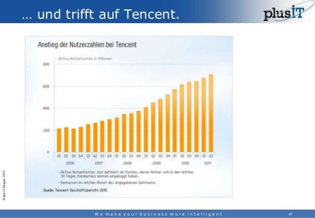 © plus-IT Gruppe 2013  … und trifft auf Tencent.  We make your business more intelligent  47