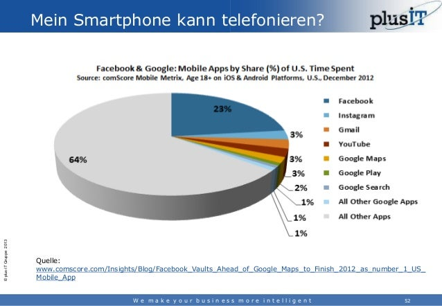 © plus-IT Gruppe 2013  Mein Smartphone kann telefonieren?  Quelle: www.comscore.com/Insights/Blog/Facebook_Vaults_Ahead_of...