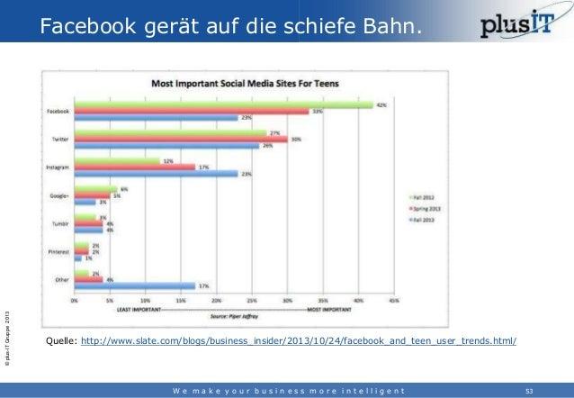 © plus-IT Gruppe 2013  Facebook gerät auf die schiefe Bahn.  Quelle: http://www.slate.com/blogs/business_insider/2013/10/2...