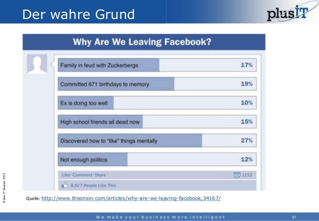 © plus-IT Gruppe 2013  Der wahre Grund  Quelle: http://www.theonion.com/articles/why-are-we-leaving-facebook,34167/  We ma...