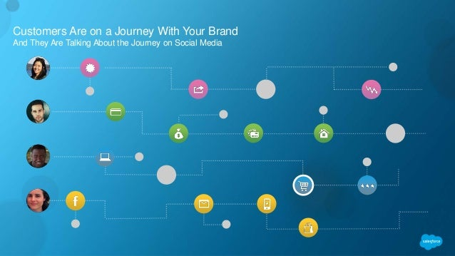 Customers Are on a Journey With Your Brand And They Are Talking About the Journey on Social Media