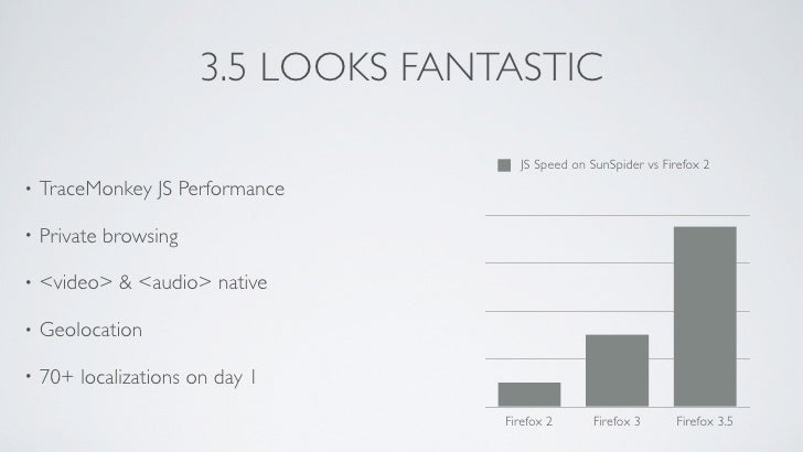 3.5 LOOKS FANTASTIC                                         JS Speed on SunSpider vs Firefox 2     TraceMonkey JS Performa...