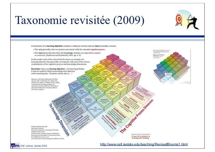 Taxonomie revisitée (2009) © M. Lebrun, Janvier 2012                             http://www.celt.iastate.edu/teaching/Revi...