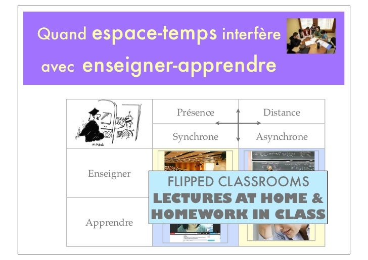 Quand   espace-temps interfèreavec   enseigner-apprendre                      Présence     Distance                      S...