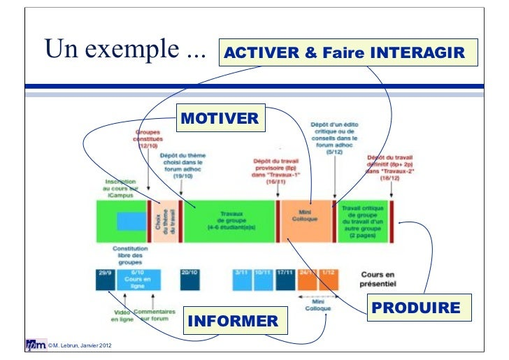 Un exemple ...                 ACTIVER & Faire INTERAGIR                            MOTIVER                               ...