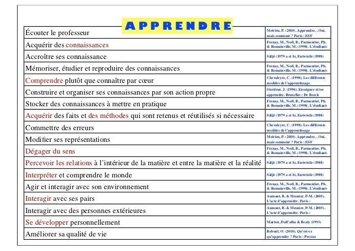 APPRENDRE                                            Meirieu, P. (2010). Apprendre…Oui,Écouter le professeur              ...