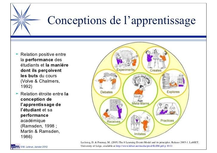 Conceptions de l'apprentissage   Relation positive entre    la performance des    étudiants et la manière    dont ils per...