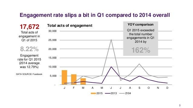 Engagement rate slips a bit in Q1 compared to 2014 overall 3 DATA SOURCE: Facebook - 5,000 10,000 15,000 20,000 25,000 30,...