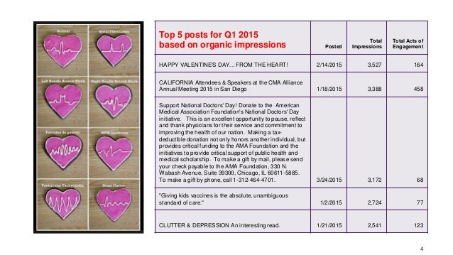 4 Top 5 posts for Q1 2015 based on organic impressions Posted Total Impressions Total Acts of Engagement HAPPY VALENTINE'S...