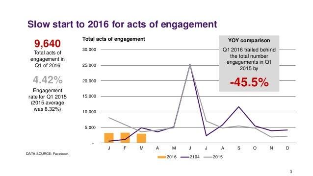 AMA Alliance Facebook Dashboard 1st Quarter 2016 Slide 3