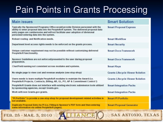 48 Pain Points in Grants Processing Session #-and Name