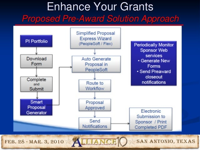 49 Enhance Your Grants Proposed Pre-Award Solution Approach Session #-and Name