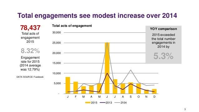 - 5,000 10,000 15,000 20,000 25,000 30,000 J F M A M J J A S O N D Total acts of engagement 2015 2013 2104 Total engagemen...