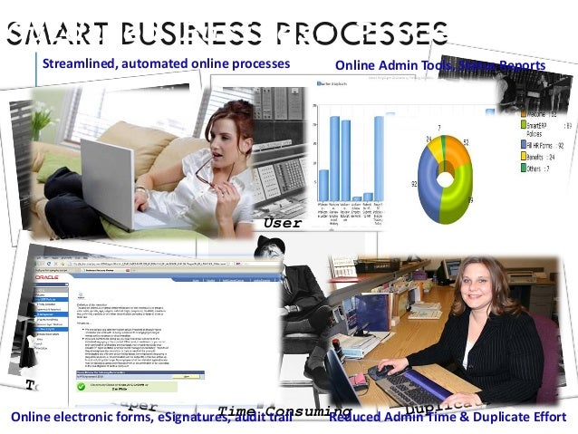 Time Consuming Poor User Experience SMART BUSINESS PROCESSES Streamlined, automated online processes Online Admin Tools, S...