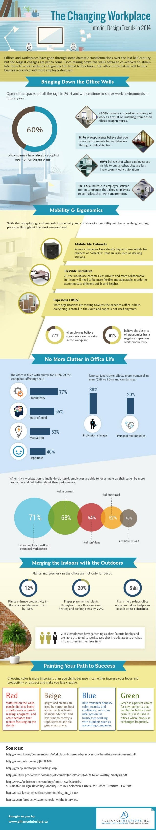 ging Workplace  Interior Design Trends in 2014     Offices and workspaces have gone through some dramatic transformations ...