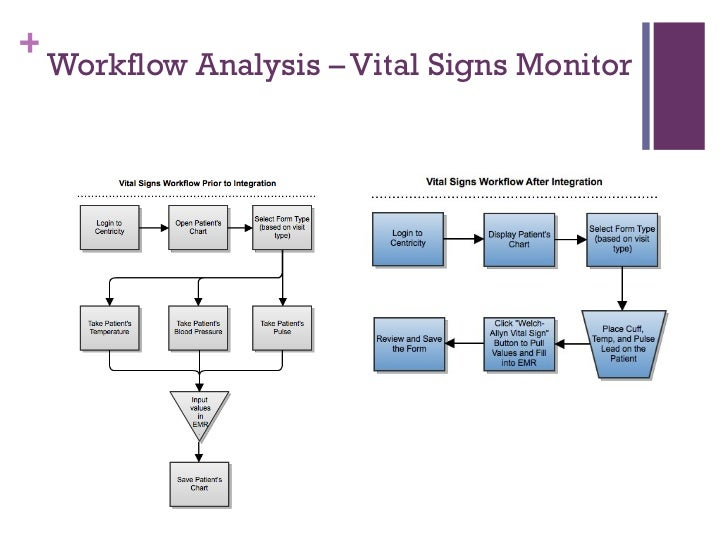 Workflow analysis workflow analysis template medical device integration alliance of chicago uic team analysis ccuart Image collections