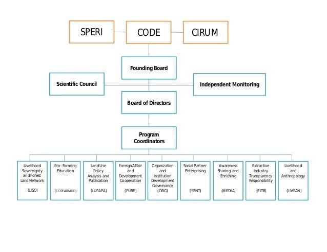 SPERI CODE CIRUM Independent Monitoring Founding Board Board of Directors Program Coordinators Scientific Council Liveliho...