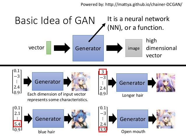 ICASSP 2018 Tutorial: Generative Adversarial Network and its