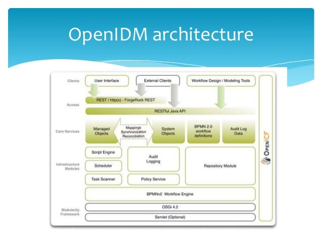 Identity Manager Opensource Openidm Architecture