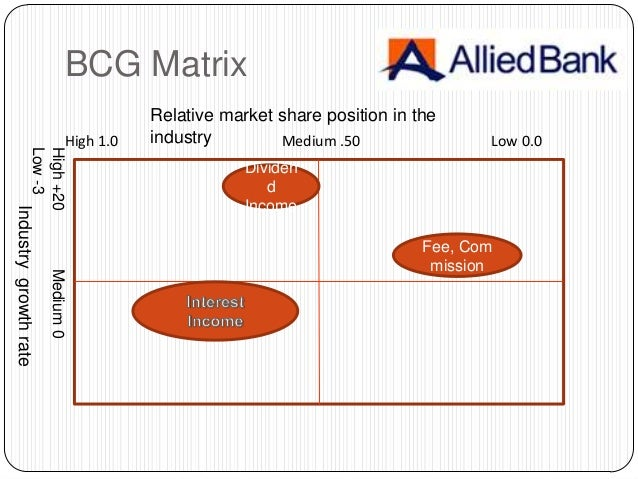 bcg matrix of public bank The boston consulting group (bcg) is a global manage ment consulting firm  and  liquidity—on the bank's current business model (includ- ing its clients and .