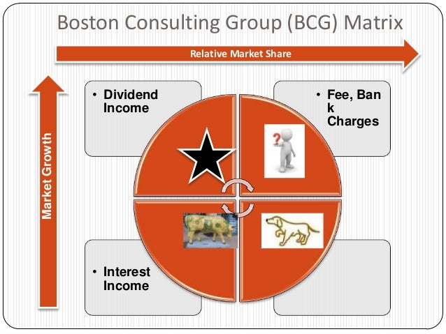 bcg matrix of mcb bank The boston consulting group (bcg) growth share matrix the model the bcg matrix is a two-by-two matrix that classifies businesses, divisions or products according to the present market.
