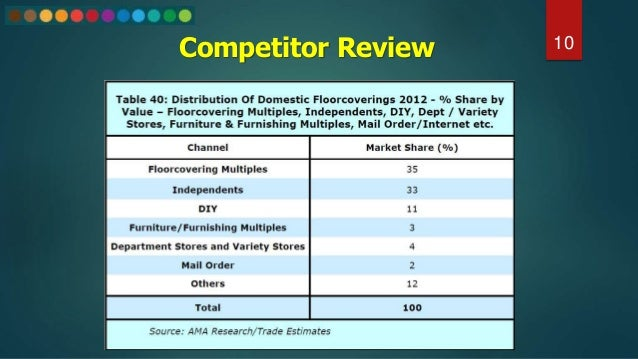 Competitor Review 10
