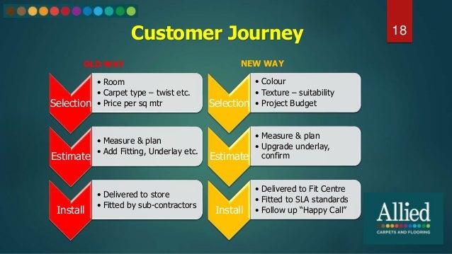 Customer Journey Selection • Room • Carpet type – twist etc. • Price per sq mtr Estimate • Measure & plan • Add Fitting, U...