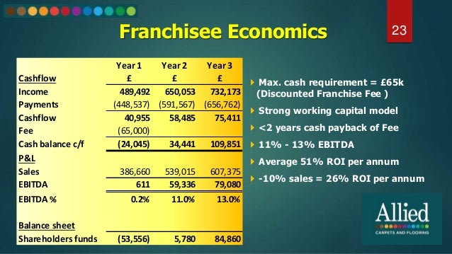 Franchisee Economics 23  Max. cash requirement = £65k (Discounted Franchise Fee )  Strong working capital model  <2 yea...