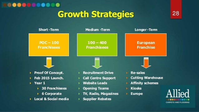 Growth Strategies 28 POC – 100 Franchisees 100 – 400 Franchisees European Franchise  Proof Of Concept.  Feb 2015 Launch....