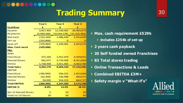 Trading Summary 30  Max. cash requirement £529k  includes £254k of set-up  2 years cash payback  20 Self funded owned ...