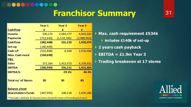 Franchisor Summary 31  Max. cash requirement £534k  includes £140k of set-up  2 years cash payback  EBITDA = £1.9m Yea...
