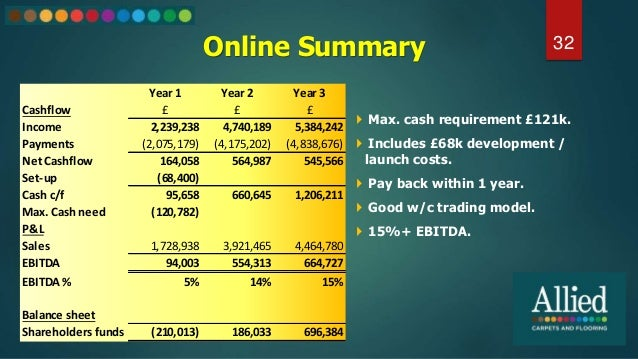 Online Summary 32  Max. cash requirement £121k.  Includes £68k development / launch costs.  Pay back within 1 year.  G...