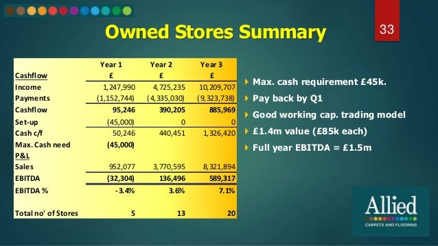 Owned Stores Summary 33  Max. cash requirement £45k.  Pay back by Q1  Good working cap. trading model  £1.4m value (£8...