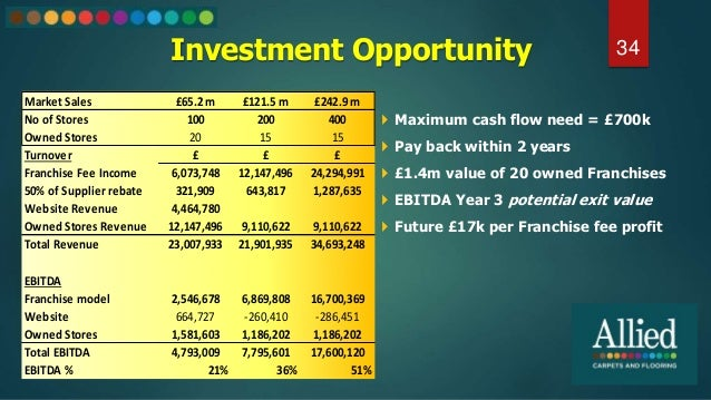 Investment Opportunity 34  Maximum cash flow need = £700k  Pay back within 2 years  £1.4m value of 20 owned Franchises ...