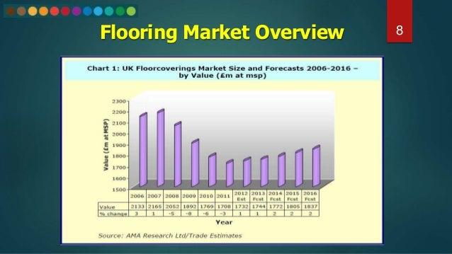 Flooring Market Overview 8