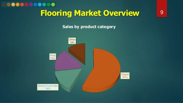 9 Carpet 57% Wood & Laminate 16% Vinyl 15% Other 12% Sales by product category Flooring Market Overview