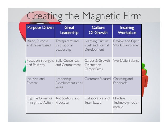 Creating the Magnetic Firm Purpose Driven Great Leadership Culture Of Growth Inspiring Workplace Vision, Purpose andValues...