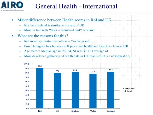 General Health - International  •  Major difference between Health scores in RoI and UK  –  Northern Ireland is similar to...