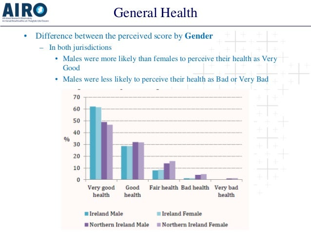 General Health  •  Difference between the perceived score by Gender  –  In both jurisdictions  •  Males were more likely t...