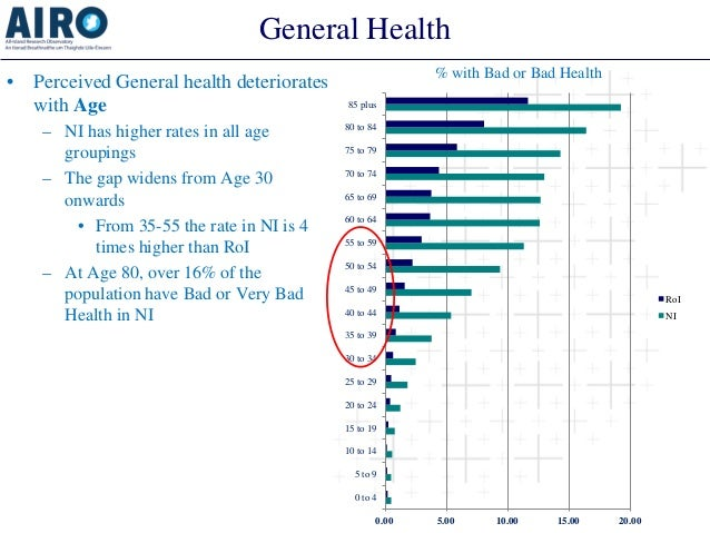 General Health  •  Perceived General health deteriorates with Age  –  NI has higher rates in all age groupings  –  The gap...