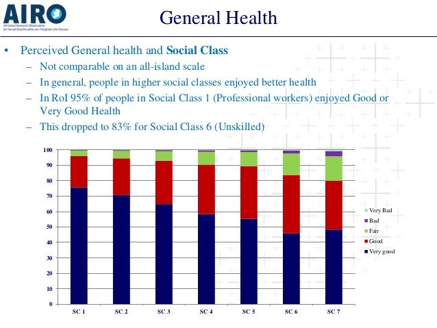 General Health  •  Perceived General health and Social Class  –  Not comparable on an all-island scale  –  In general, peo...
