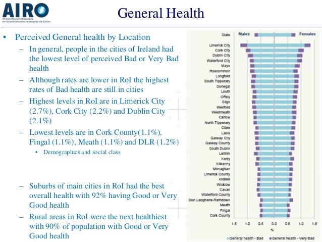 General Health  •  Perceived General health by Location  –  In general, people in the cities of Ireland had the lowest lev...