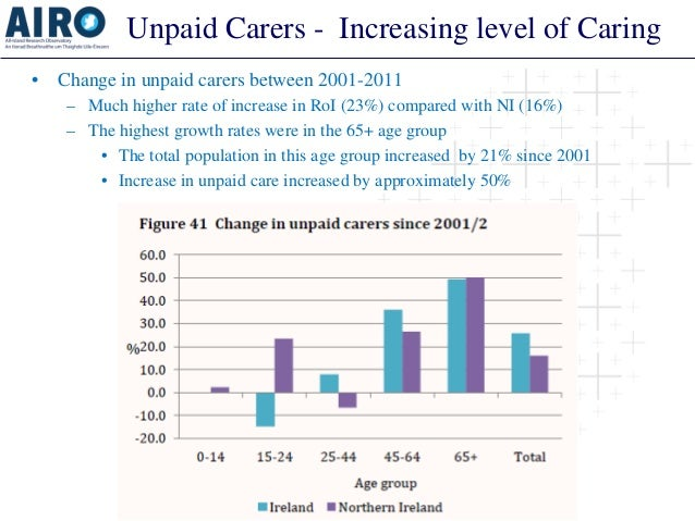 Unpaid Carers - Increasing level of Caring  •  Change in unpaid carers between 2001-2011  –  Much higher rate of increase ...