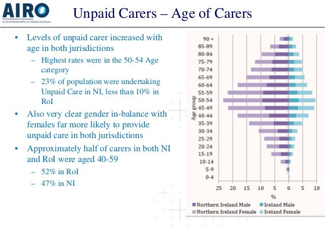 Unpaid Carers – Age of Carers  •  Levels of unpaid carer increased with age in both jurisdictions  –  Highest rates were i...