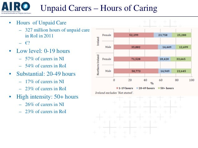 Unpaid Carers – Hours of Caring  •  Hours of Unpaid Care  –  327 million hours of unpaid care in RoI in 2011  –  €?  •  Lo...