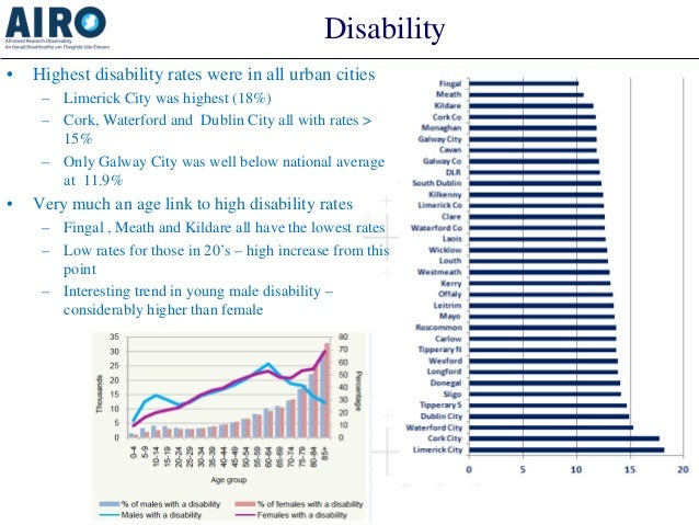 Disability  •  Highest disability rates were in all urban cities  –  Limerick City was highest (18%)  –  Cork, Waterford a...