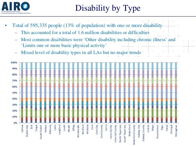 Disability by Type  •  Total of 595,335 people (13% of population) with one or more disability  –  This accounted for a to...
